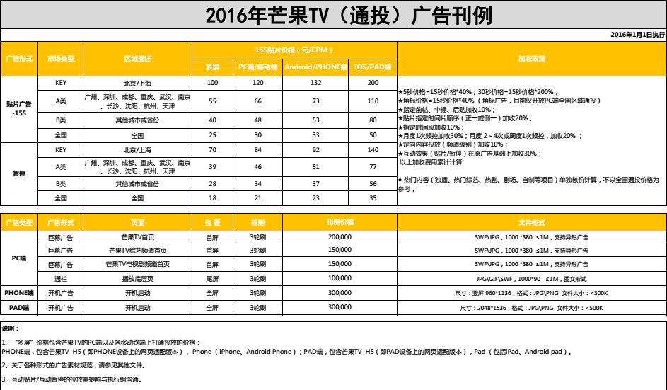 湖南卫视-芒果TV 2016网络视频广告刊例报价